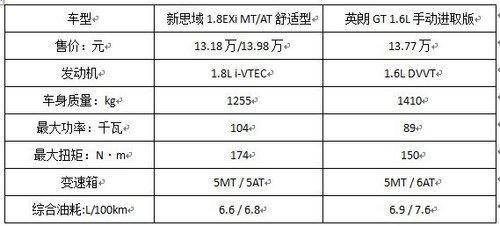 新思域1.8与英朗GT1.6入门车型对比详解