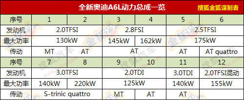 2.0T为主 国产奥迪A6L配置12种动力