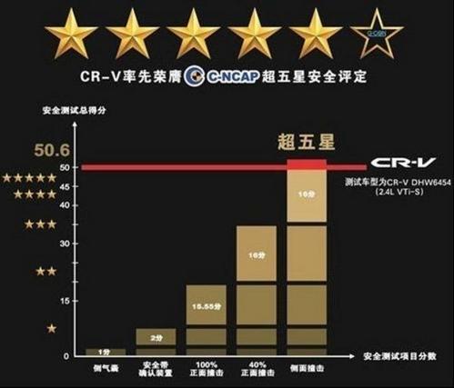 缔造销量传奇  是什么让CR-V如此热销?