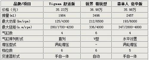 1.75万元的不同 大众Tiguan/锐界/森林人