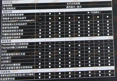 预计18.68-34.28万 2012款雅阁配置曝光