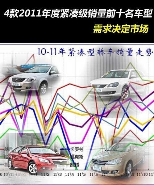 去年销量前十 4款2011年热销紧凑车推荐