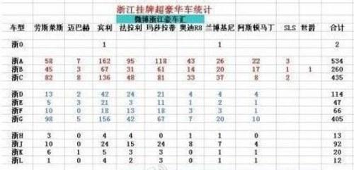 传浙江超级豪车有2000多辆 交管局否认