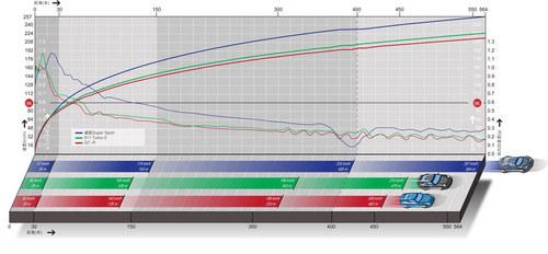 两秒俱乐部 威航SS对GT-R与911Turbo S