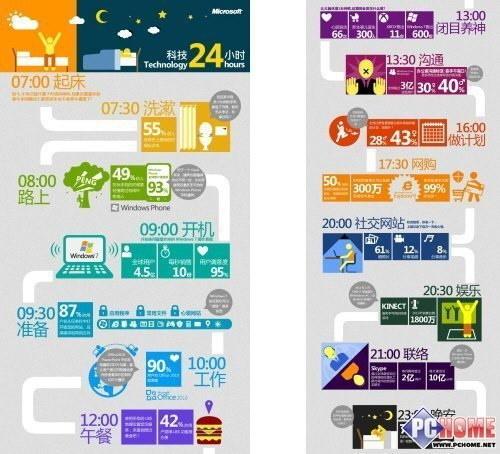 微软科技24小时让网店生活不寂寞