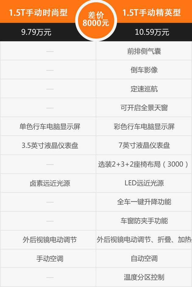瑞虎8购车手册 推1.5T精英型/1.6T尊贵型