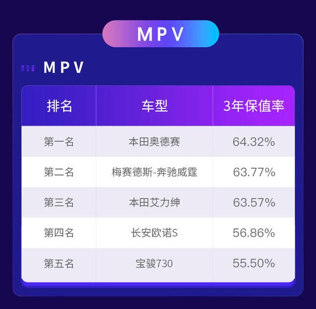 沐鸣2平台网址_货真价实 保值率榜单证明这些MPV值得买