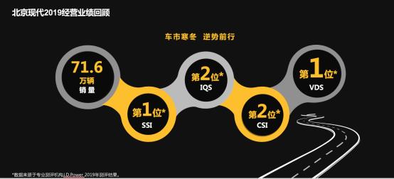 权力冲击75万辆 北京现代2020全新启航