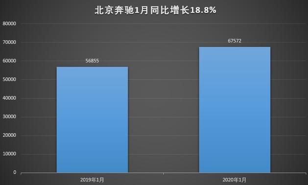 沐鸣2主管:_奔驰一月销量逆势暴涨 升级需求爆发