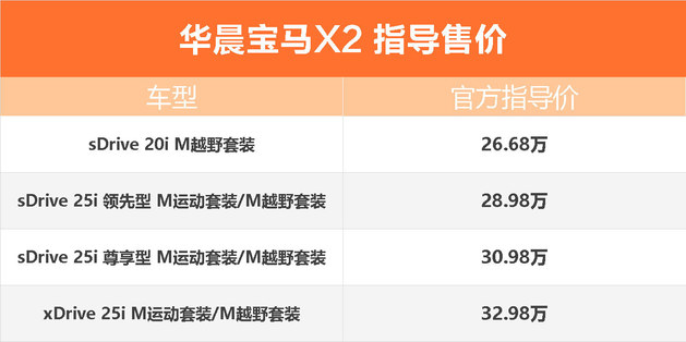 新款宝马X1/X2上市 售价26.68万元起